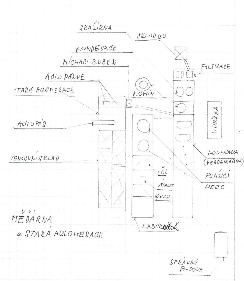 Obrázek 20: Schéma měďárny a staré aglomerace