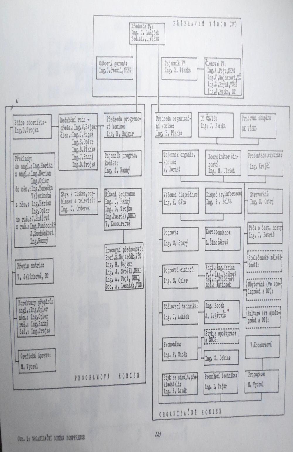 Obrázek 33: Organizační schéma Mezinárodní konference vysokopecařů